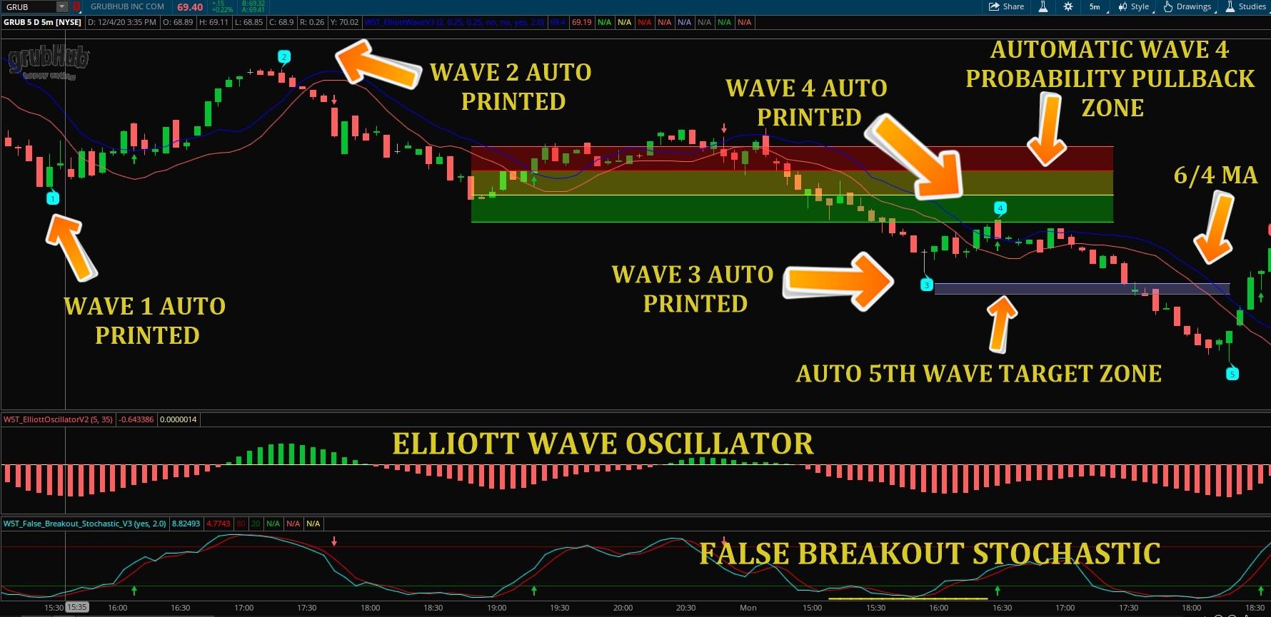 ThinkorSwim Elliott Wave Indicator (Lifetime)