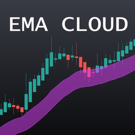 The EMA Cloud trading chart add-on for NinjaTrader