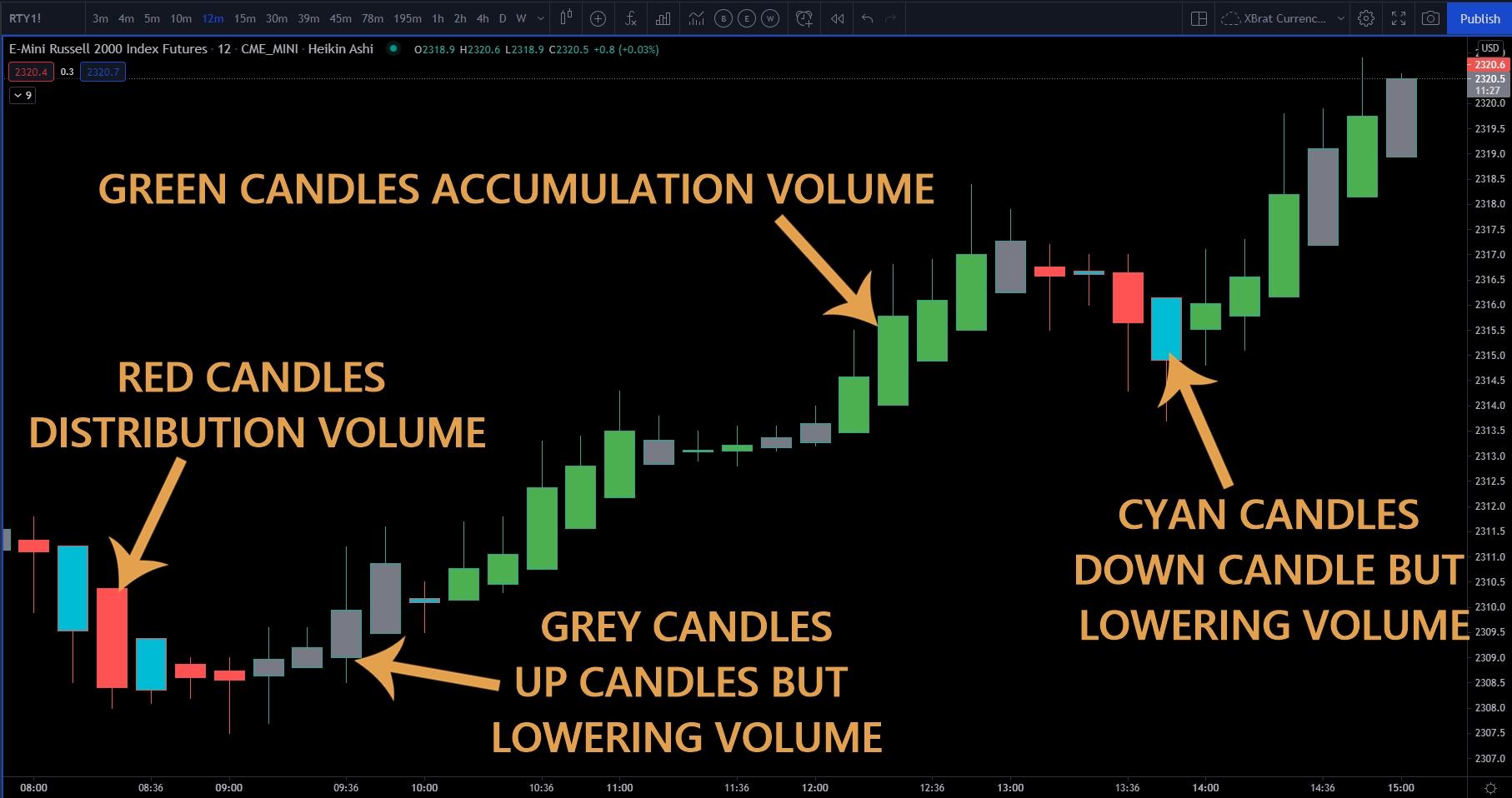 Volume Behavior For TradingView
