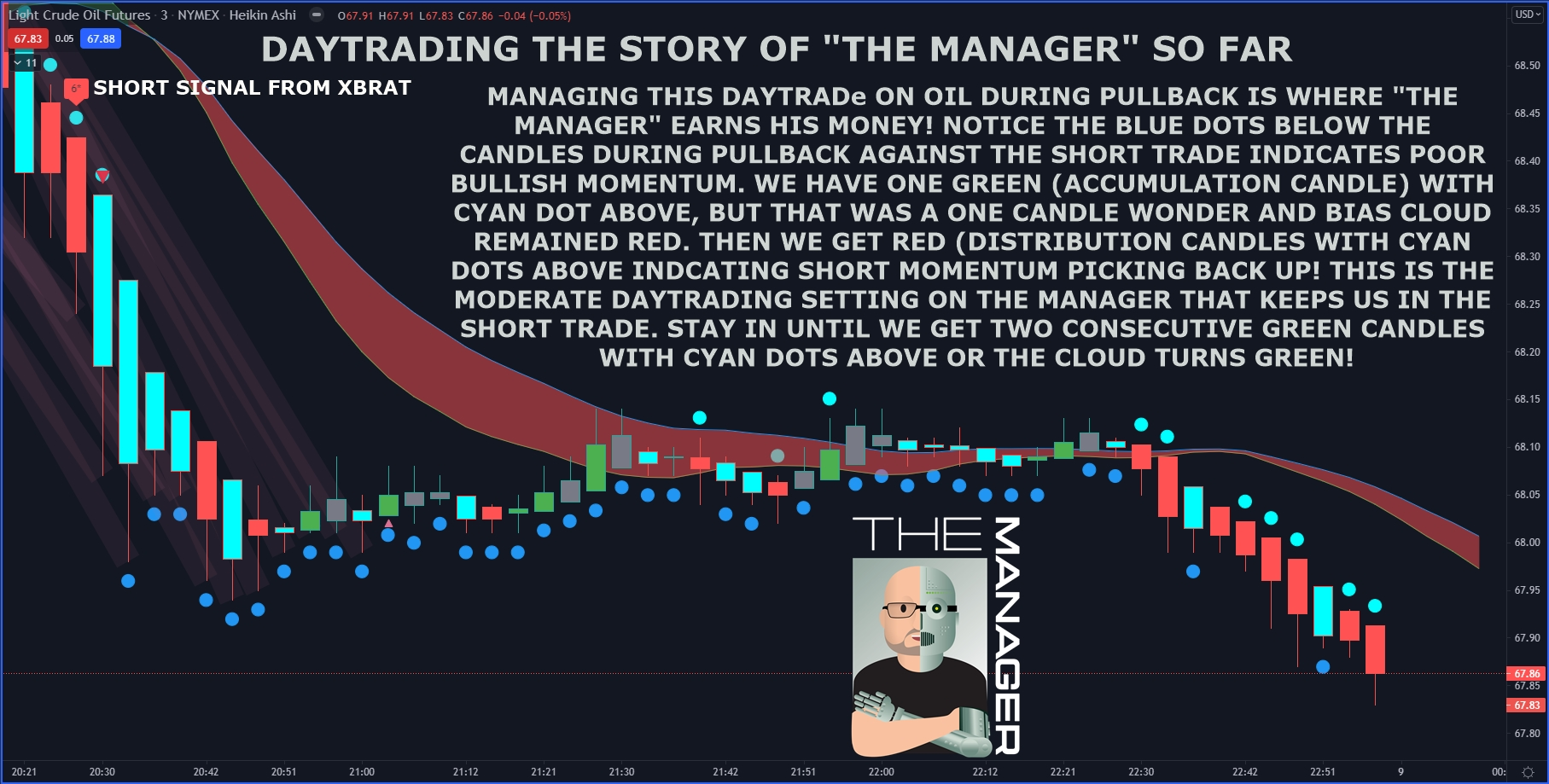 The Manager TradingView